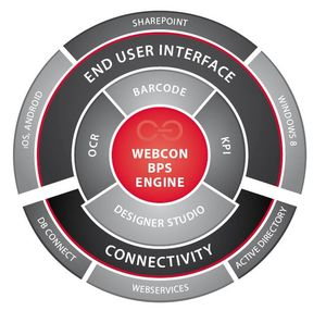 WEBCON Business Process Suite