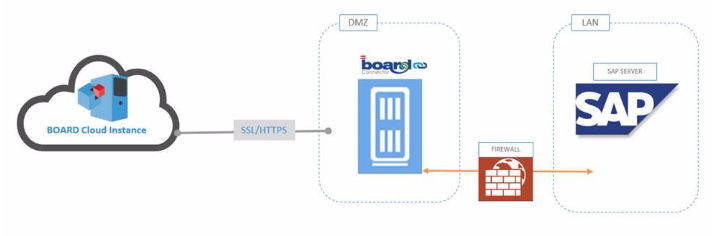 BOARD Cloud SAP-Connector