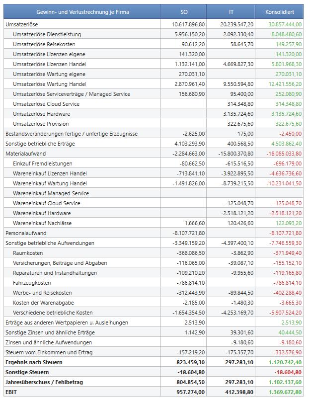 Reporting der Gewinn- und Verlustrechnung (GuV) mit BOARD - VSB