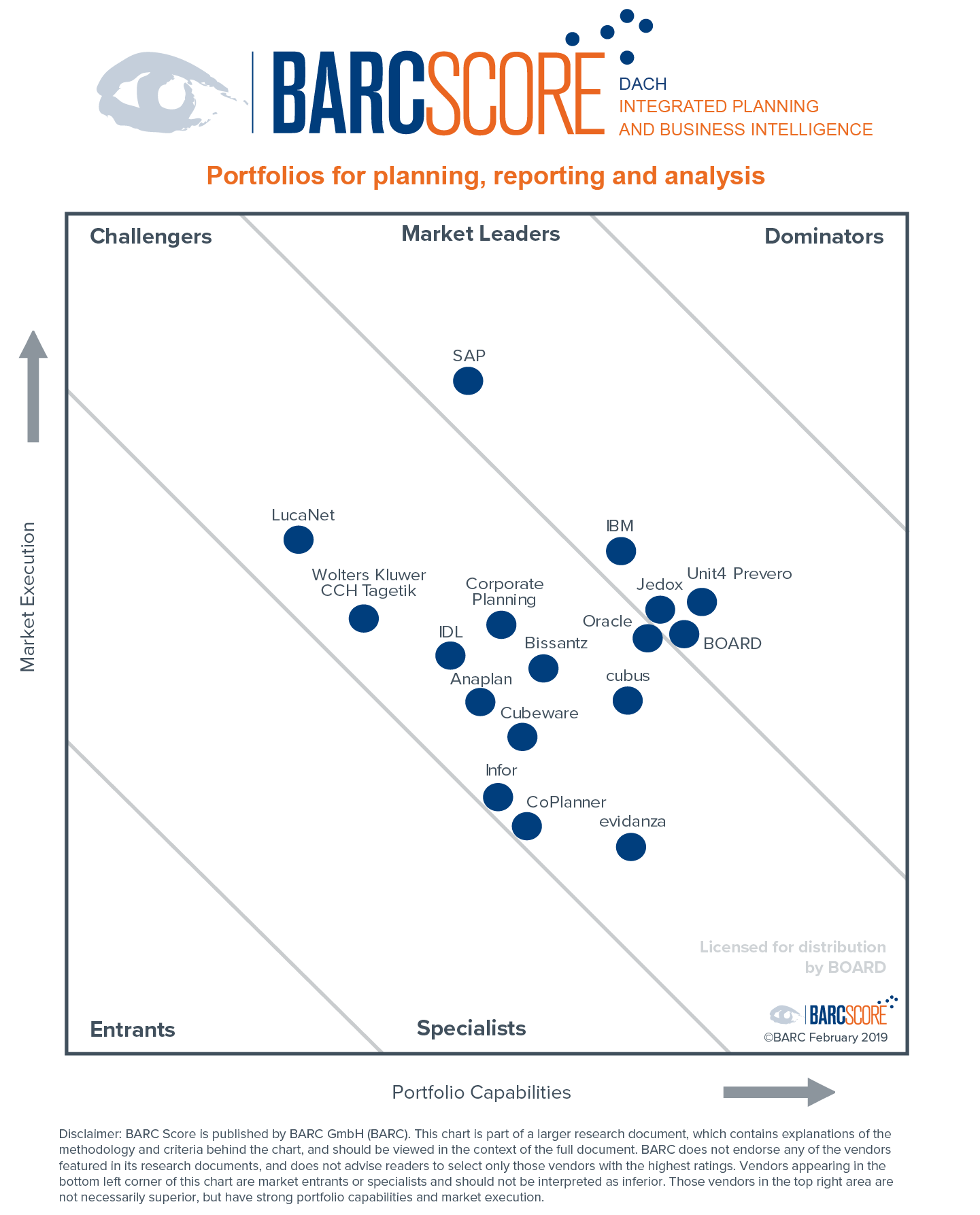 BARC Score - Integrated Planning and Business Intelligence DACH